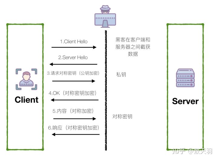 TLS流程