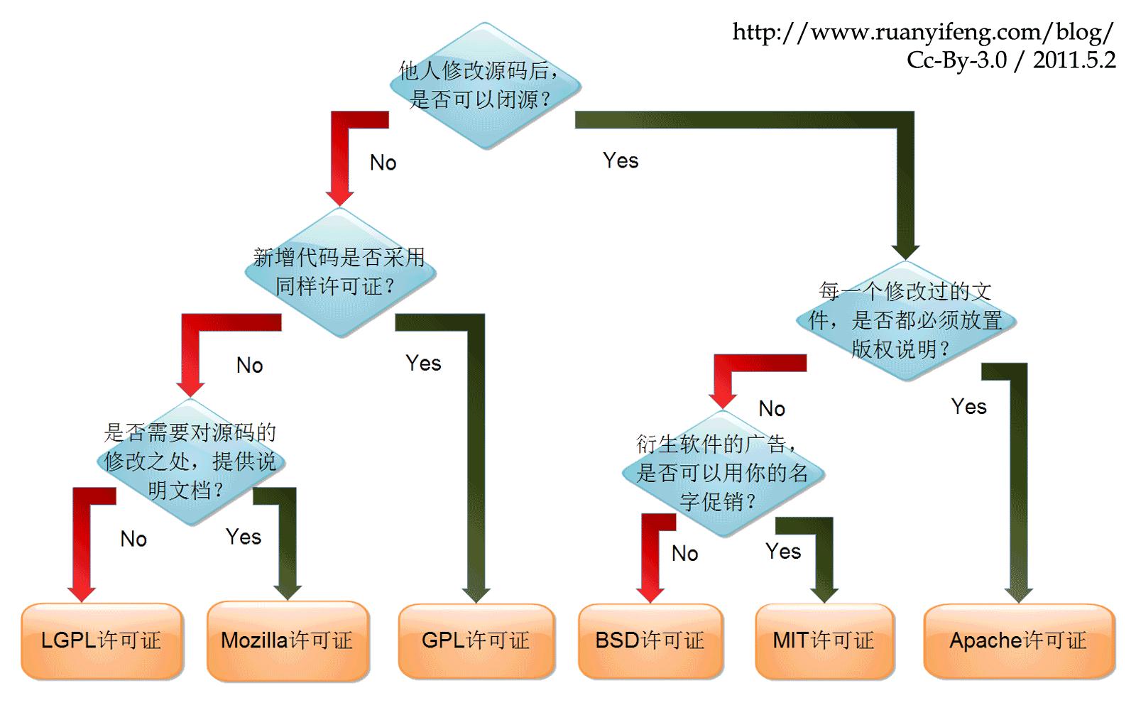 开源协议的选择