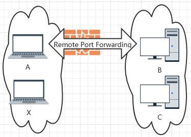 本地作为发送端中转内部服务映射端口给远端,远端作为gateway暴露服务