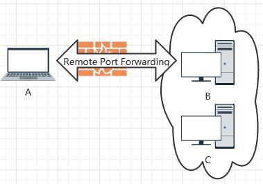 本地作为发送端中转内部服务映射端口给远端