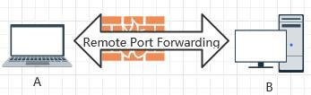 本地作为发送端映射端口给远端